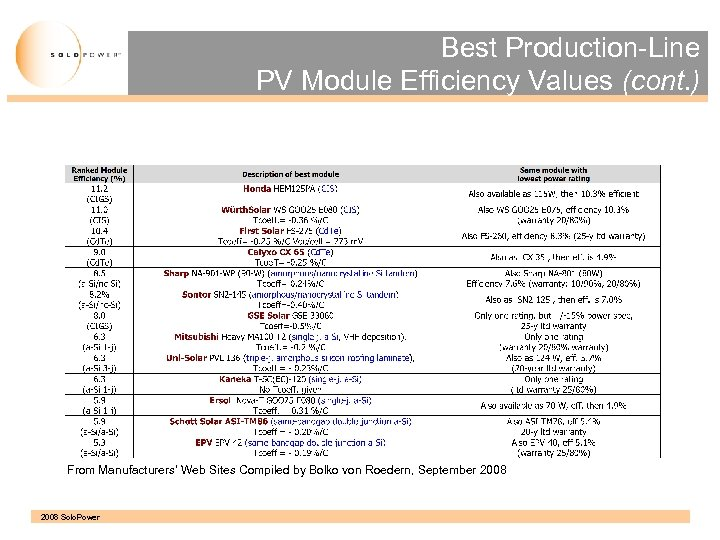 Best Production-Line PV Module Efficiency Values (cont. ) From Manufacturers' Web Sites Compiled by