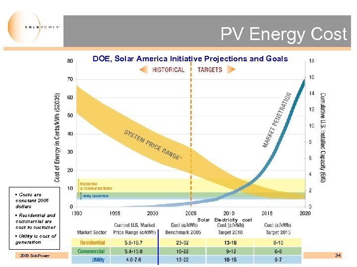 PV Energy Cost DOE, Solar America Initiative Projections and Goals • Costs are constant