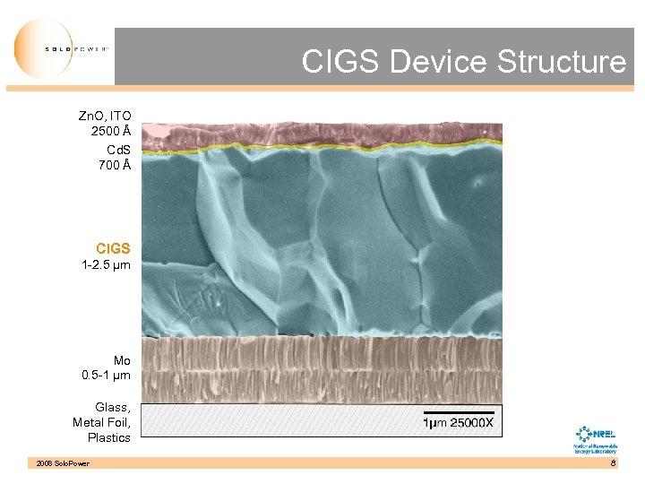 CIGS Device Structure Zn. O, ITO 2500 Å Cd. S 700 Å CIGS 1