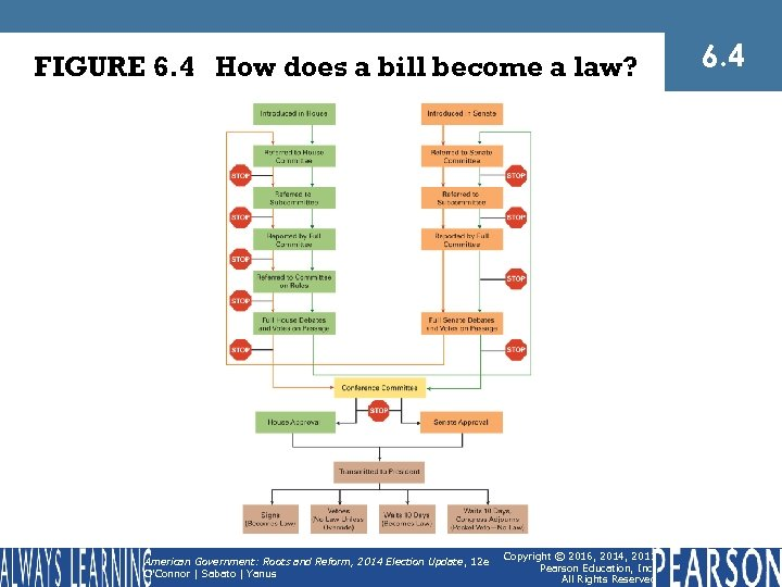 FIGURE 6. 4 How does a bill become a law? American Government: Roots and