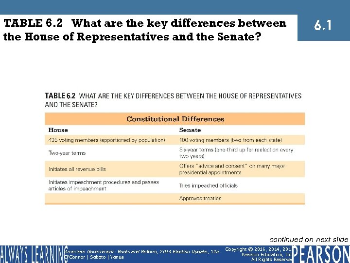 TABLE 6. 2 What are the key differences between the House of Representatives and