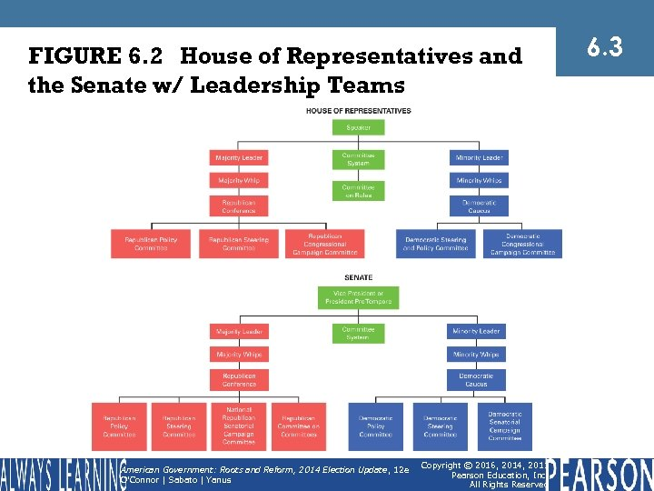 FIGURE 6. 2 House of Representatives and the Senate w/ Leadership Teams American Government: