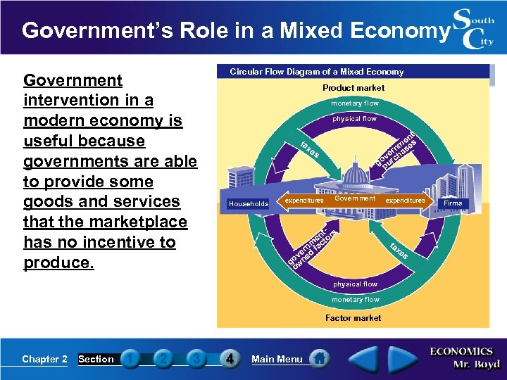 Government's Role in a Mixed Economy Government intervention in a modern economy is useful