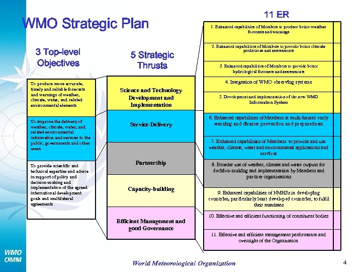 WMO Strategic Plan 3 Top-level Objectives To produce more accurate, timely and reliable forecasts