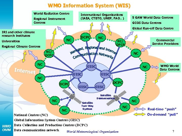 WMO Information System (WIS) World Radiation Centre Regional Instrument Centres International Organizations (IAEA, CTBTO,