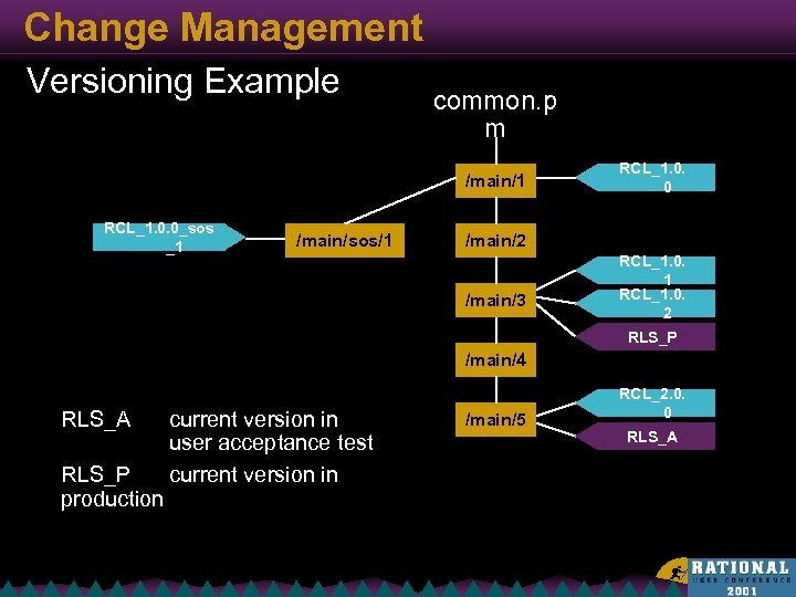 Change Management Versioning Example common. p m /main/1 RCL_1. 0. 0_sos _1 /main/sos/1 RCL_1.