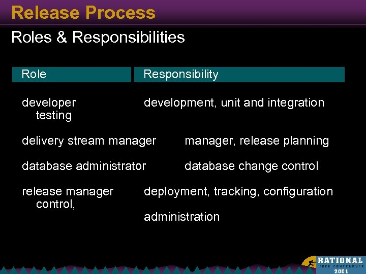 Release Process Roles & Responsibilities Role Responsibility developer testing development, unit and integration delivery