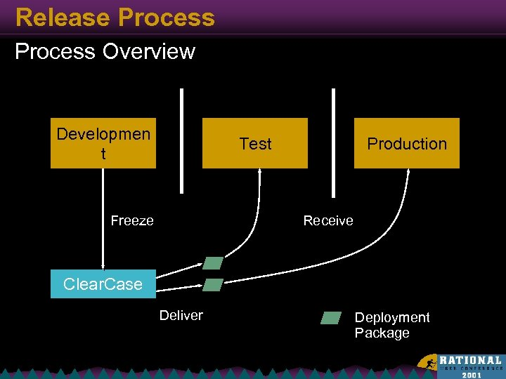 Release Process Overview Developmen t Test Freeze Production Receive Clear. Case Deliver Deployment Package
