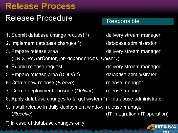 Release Process Release Procedure Responsible 1. Submit database change request *) delivery stream manager