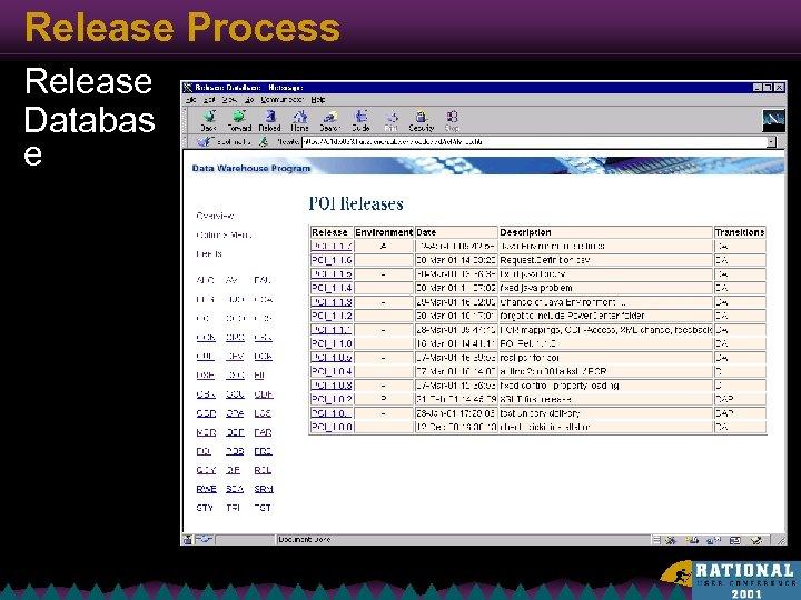 Release Process Release Databas e