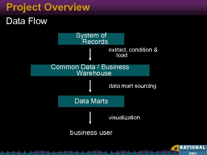 Project Overview Data Flow System of Records extract, condition & load Common Data /
