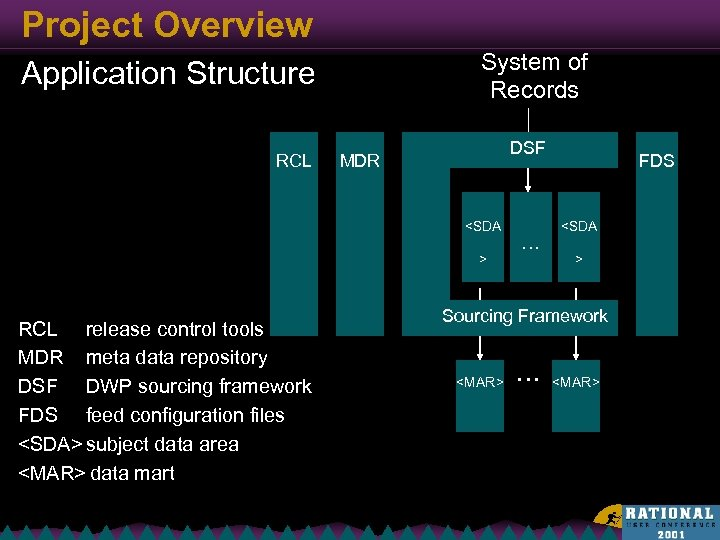 Project Overview System of Records Application Structure RCL DSF MDR <SDA > RCL release