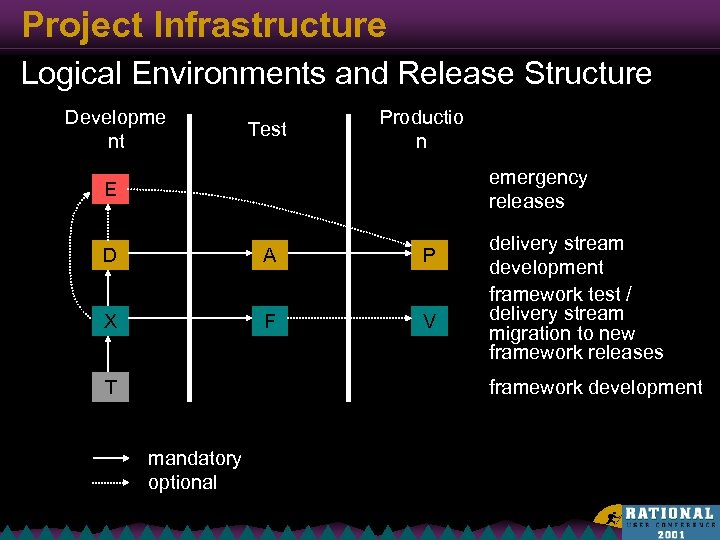 Project Infrastructure Logical Environments and Release Structure Developme nt Test Productio n emergency releases