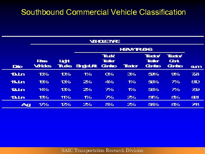 Southbound Commercial Vehicle Classification SAIC Transportation Research Division 14