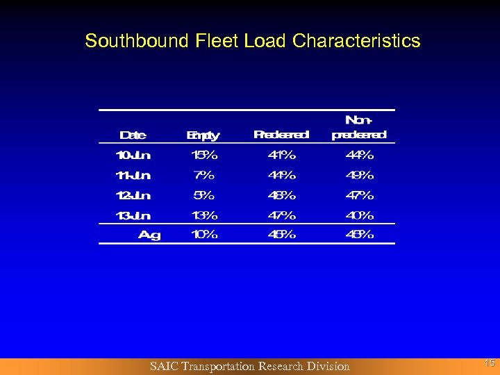 Southbound Fleet Load Characteristics SAIC Transportation Research Division 15