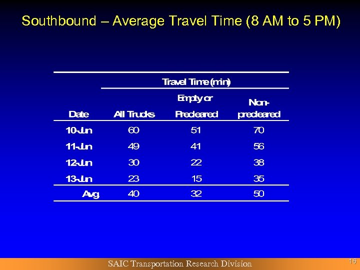 Southbound – Average Travel Time (8 AM to 5 PM) SAIC Transportation Research Division