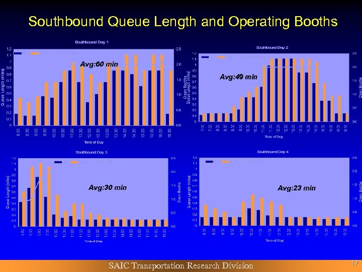 Southbound Queue Length and Operating Booths Avg: 60 min Avg: 49 min Avg: 30