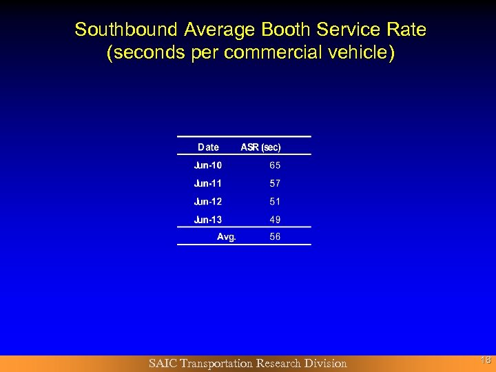 Southbound Average Booth Service Rate (seconds per commercial vehicle) SAIC Transportation Research Division 18