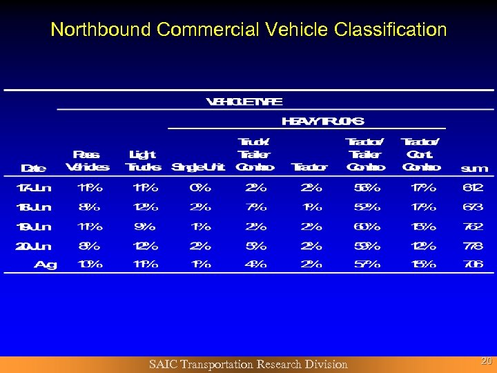 Northbound Commercial Vehicle Classification SAIC Transportation Research Division 20