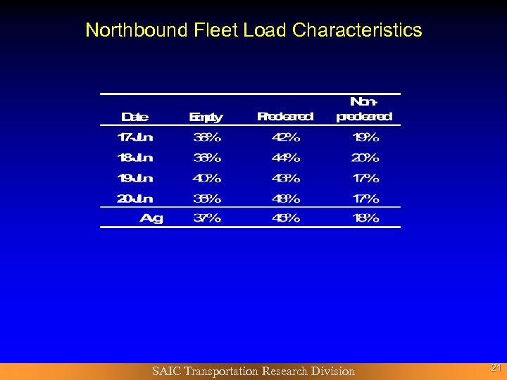 Northbound Fleet Load Characteristics SAIC Transportation Research Division 21
