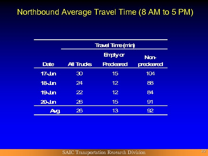 Northbound Average Travel Time (8 AM to 5 PM) SAIC Transportation Research Division 22