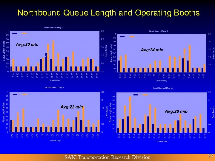 Northbound Queue Length and Operating Booths Avg: 30 min Avg: 24 min Avg: 22