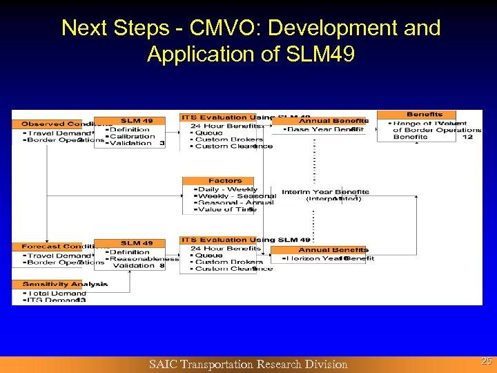 Next Steps - CMVO: Development and Application of SLM 49 SAIC Transportation Research Division
