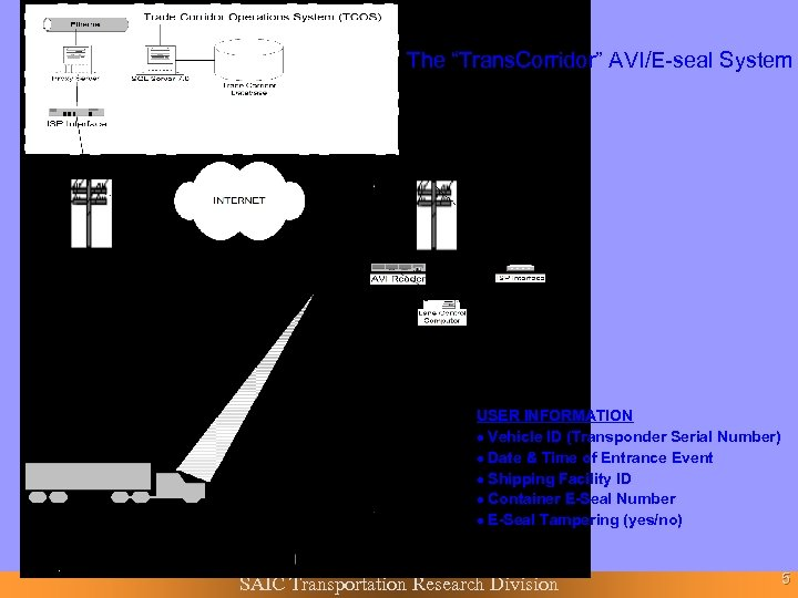 "The ""Trans. Corridor"" AVI/E-seal System USER INFORMATION · Vehicle ID (Transponder Serial Number) ·"