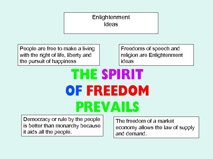 Enlightenment Ideas People are free to make a living with the right of life,