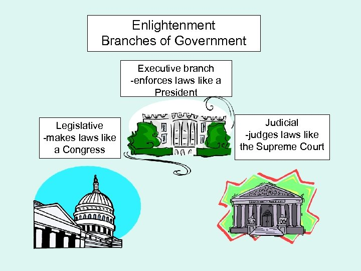 Enlightenment Branches of Government Executive branch -enforces laws like a President Legislative -makes laws