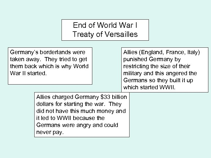 End of World War I Treaty of Versailles Germany's borderlands were taken away. They
