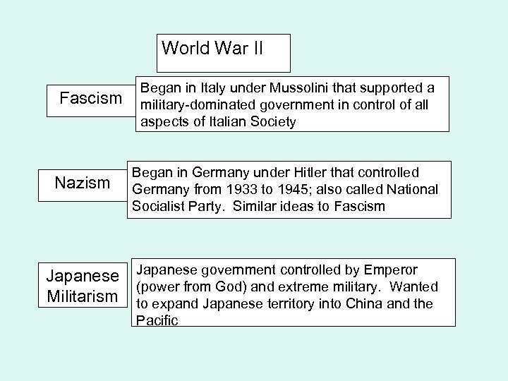 World War II Fascism Nazism Japanese Militarism Began in Italy under Mussolini that supported