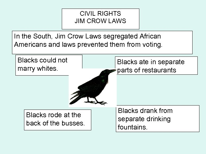 CIVIL RIGHTS JIM CROW LAWS In the South, Jim Crow Laws segregated African Americans