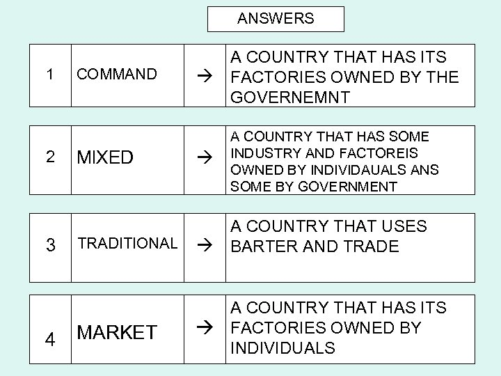 ANSWERS 1 2 3 4 COMMAND MIXED A COUNTRY THAT HAS ITS FACTORIES OWNED