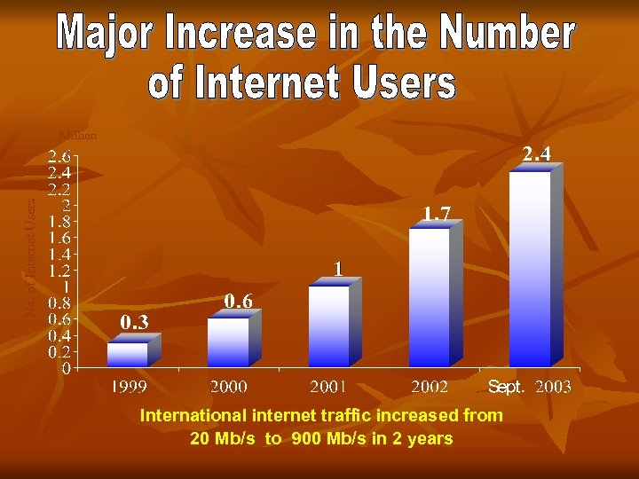 No. of Internet Users Million International internet traffic increased from 20 Mb/s to 900