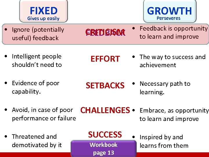 FIXED Gives up easily GROWTH Perseveres • Ignore (potentially useful) feedback CRITICISM FEEDBACK •