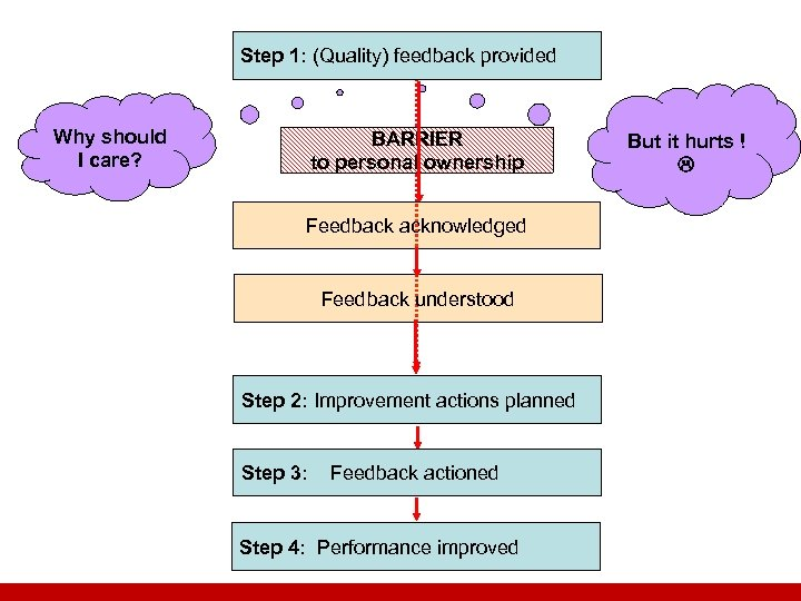 Step 1: (Quality) feedback provided Why should I care? BARRIER to personal ownership Feedback