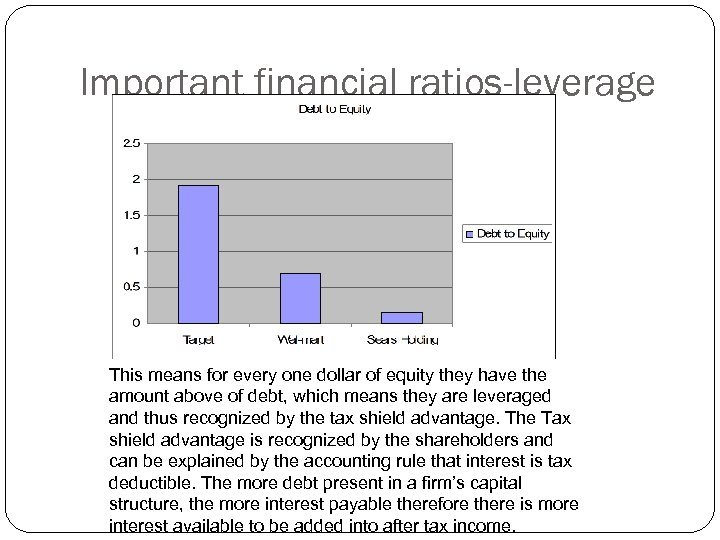 Important financial ratios-leverage This means for every one dollar of equity they have the