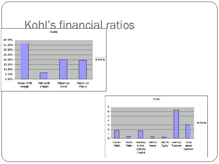 Kohl's financial ratios