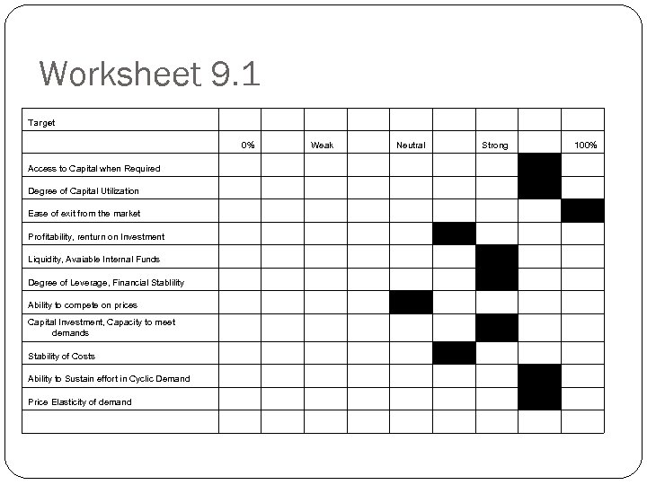 Worksheet 9. 1 Target 0% Weak Neutral Strong 100% Access to Capital when Required