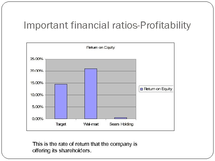 Important financial ratios-Profitability This is the rate of return that the company is offering
