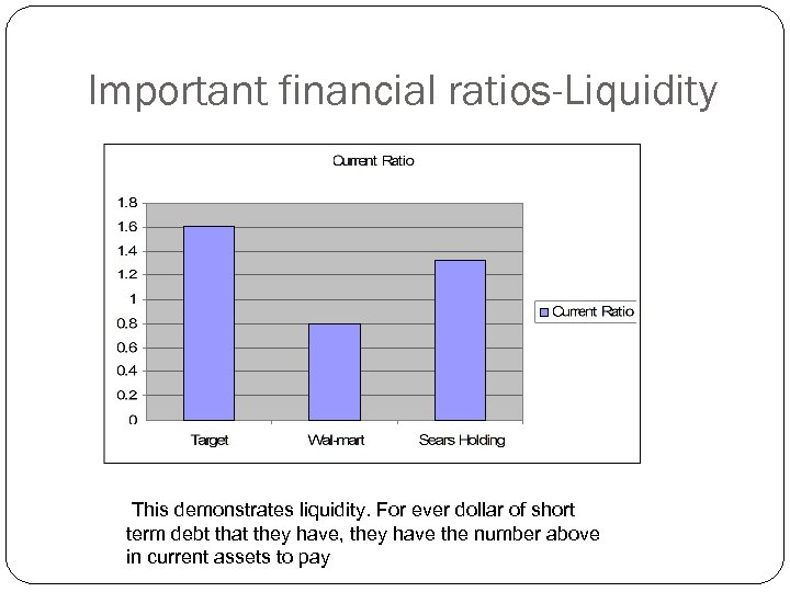 Important financial ratios-Liquidity This demonstrates liquidity. For ever dollar of short term debt that