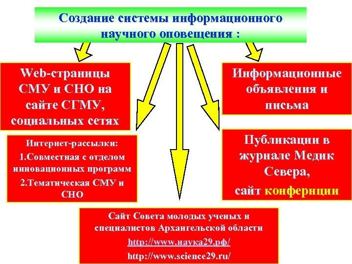 Создание системы информационного научного оповещения : Web-страницы СМУ и СНО на сайте СГМУ, социальных