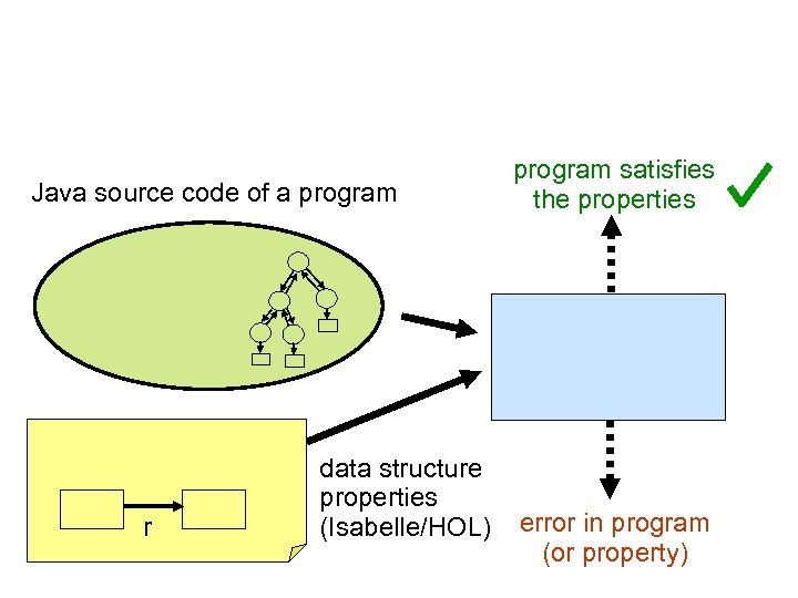 Java source code of a program r data structure properties (Isabelle/HOL) program satisfies the