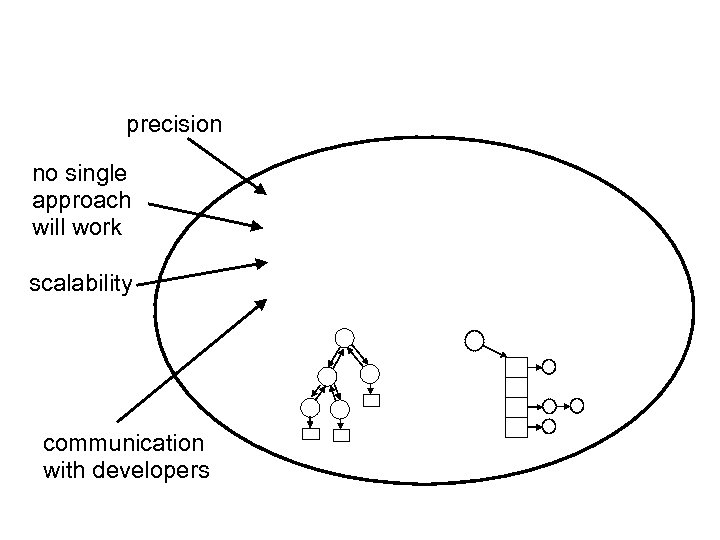 precision no single approach will work scalability communication with developers