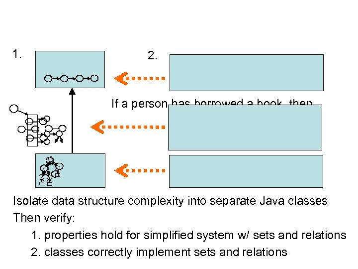 1. 2. If a person has borrowed a book, then Isolate data structure complexity