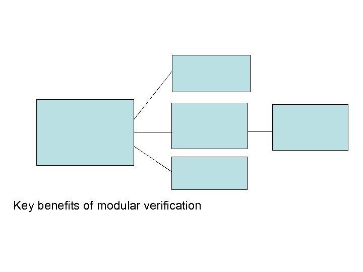 Key benefits of modular verification