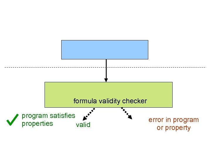 formula validity checker program satisfies properties valid error in program or property