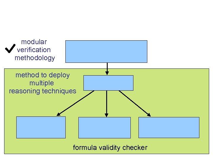modular verification methodology method to deploy multiple reasoning techniques formula validity checker