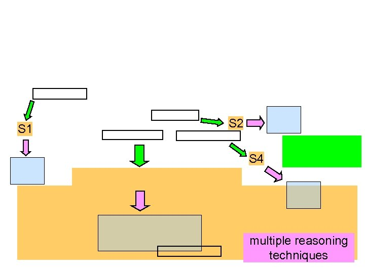 S 1 S 2 S 4 multiple reasoning techniques